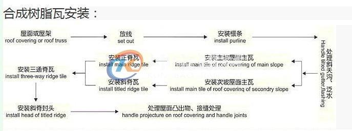 合成树脂瓦安装示意图