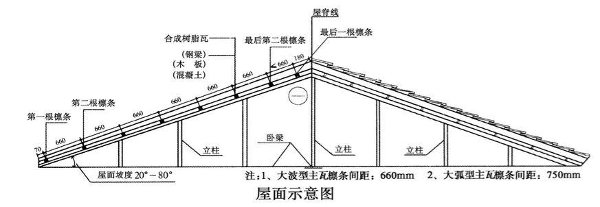 合成树脂瓦安装的坡度是多少?